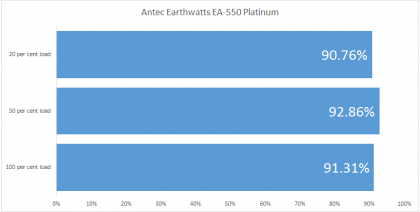 Antec Earthwatts EA-550 Platinum incelemesi