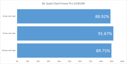 Var tyst! Dark Power Pro 10 850W recension
